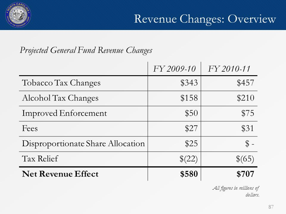 87 Revenue Changes: Overview FY 2009-10FY 2010-11 Tobacco Tax Changes$343$457 Alcohol Tax Changes$158$210 Improved Enforcement$50$75 Fees$27$31 Disproportionate Share Allocation$25$ - Tax Relief$(22)$(65) Net Revenue Effect$580$707 Projected General Fund Revenue Changes All figures in millions of dollars.