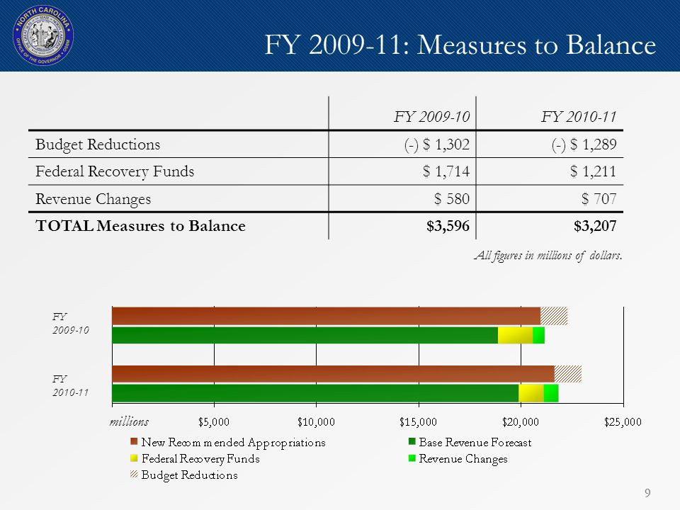 99 FY 2009-11: Measures to Balance FY 2009-10FY 2010-11 Budget Reductions (-) $ 1,302(-) $ 1,289 Federal Recovery Funds$ 1,714$ 1,211 Revenue Changes$ 580$ 707 TOTAL Measures to Balance$3,596$3,207 FY 2009-10 FY 2010-11 millions All figures in millions of dollars.