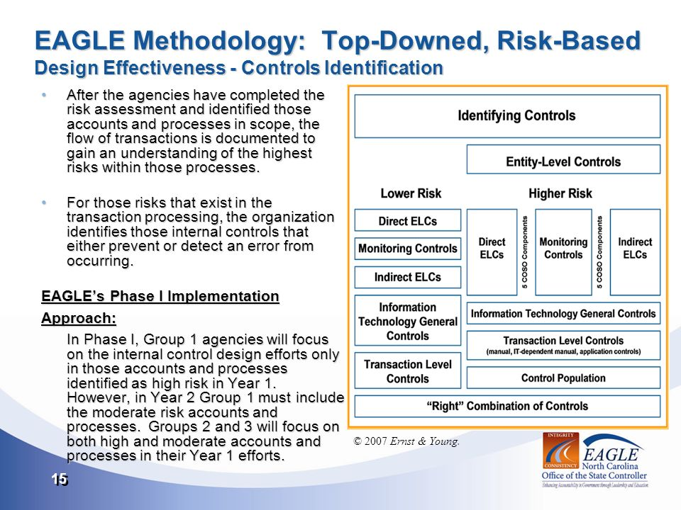 15 EAGLE Methodology: Top-Downed, Risk-Based Design Effectiveness - Controls Identification After the agencies have completed the risk assessment and identified those accounts and processes in scope, the flow of transactions is documented to gain an understanding of the highest risks within those processes.After the agencies have completed the risk assessment and identified those accounts and processes in scope, the flow of transactions is documented to gain an understanding of the highest risks within those processes.