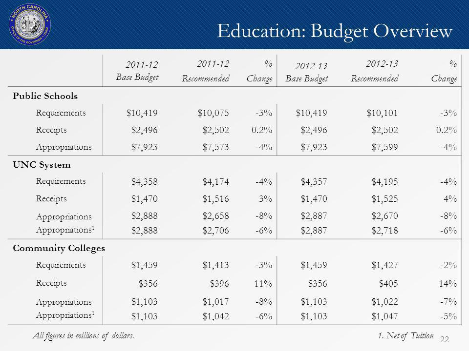 22 1. Net of Tuition 22 Education: Budget Overview 2011-12 Base Budget 2011-12 Recommended % Change 2012-13 Base Budget 2012-13 Recommended % Change P