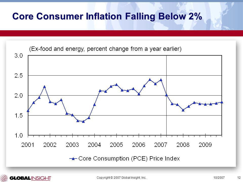 Copyright © 2007 Global Insight, Inc.12 10/2007 (Ex-food and energy, percent change from a year earlier) Core Consumer Inflation Falling Below 2%