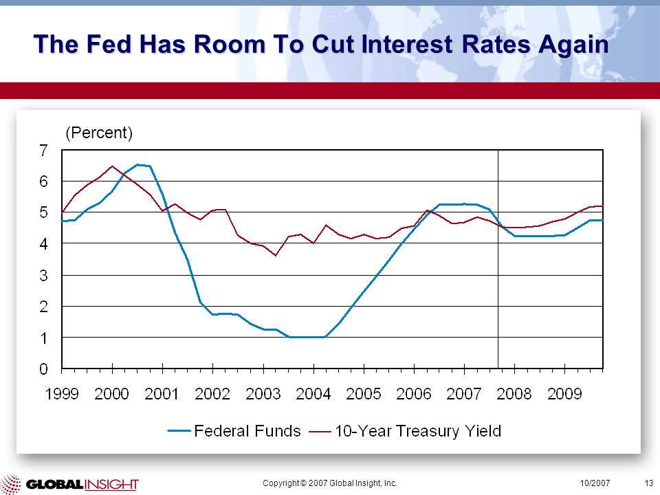 Copyright © 2007 Global Insight, Inc.13 10/2007 (Percent) The Fed Has Room To Cut Interest Rates Again