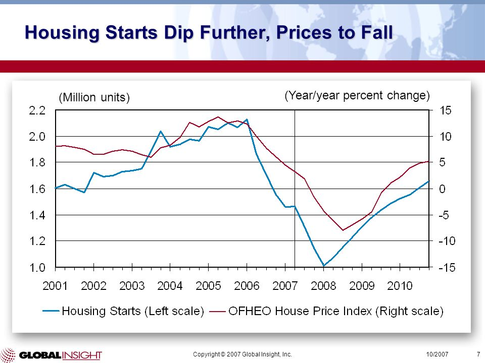 Copyright © 2007 Global Insight, Inc.7 10/2007 (Million units) Housing Starts Dip Further, Prices to Fall (Year/year percent change)