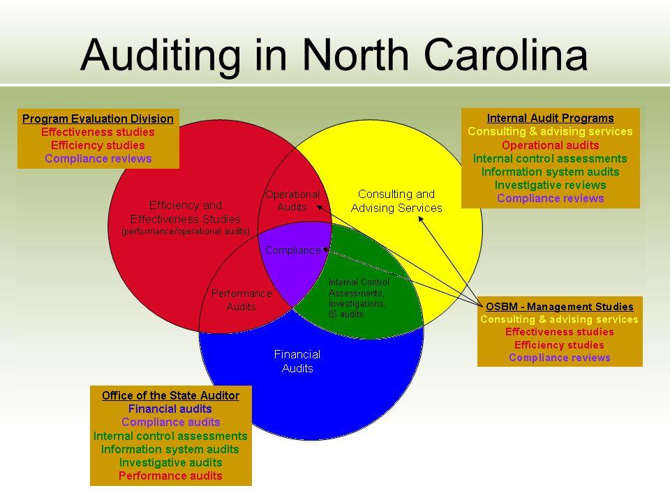 Auditing in North Carolina