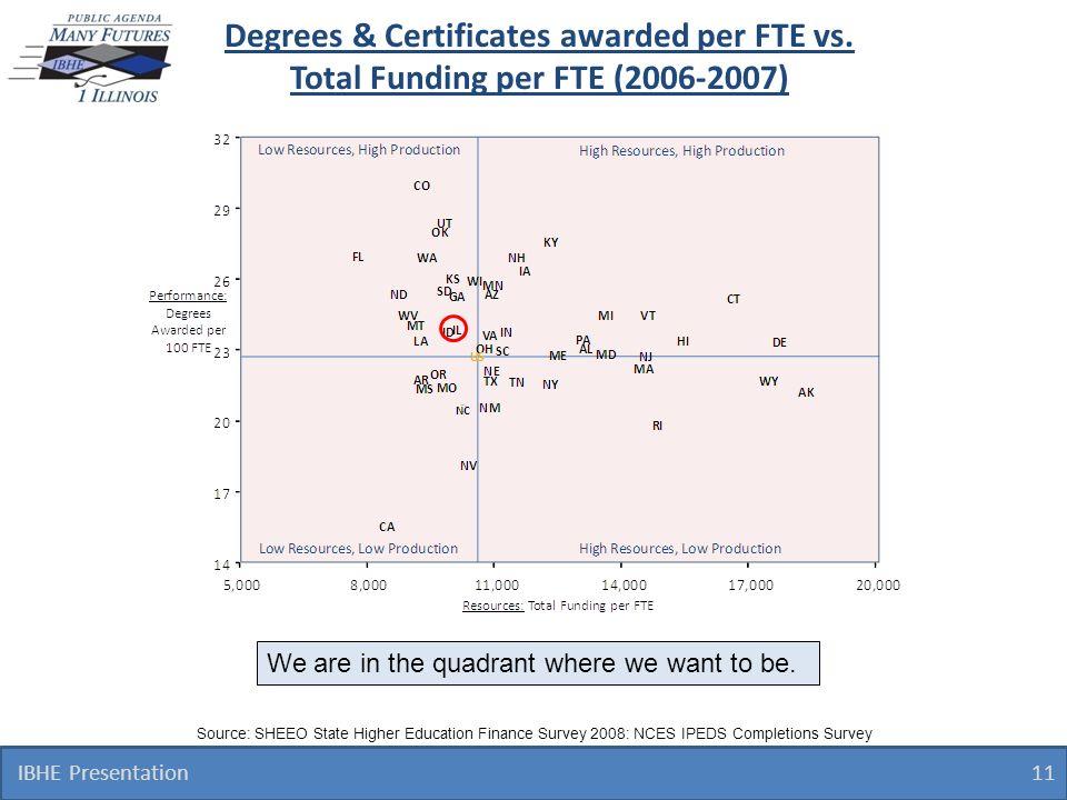 Degrees & Certificates awarded per FTE vs.