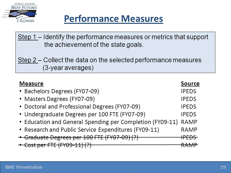 Performance Measures IBHE Presentation 19 MeasureSource Bachelors Degrees (FY07-09)IPEDS Masters Degrees (FY07-09)IPEDS Doctoral and Professional Degrees (FY07-09)IPEDS Undergraduate Degrees per 100 FTE (FY07-09)IPEDS Education and General Spending per Completion (FY09-11) RAMP Research and Public Service Expenditures (FY09-11) RAMP Graduate Degrees per 100 FTE (FY07-09) ( )IPEDS Cost per FTE (FY09-11) ( )RAMP Step 1 – Identify the performance measures or metrics that support the achievement of the state goals.