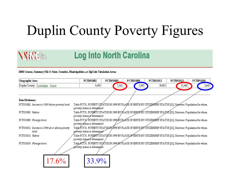 Duplin County Poverty Figures 17.6%33.9%