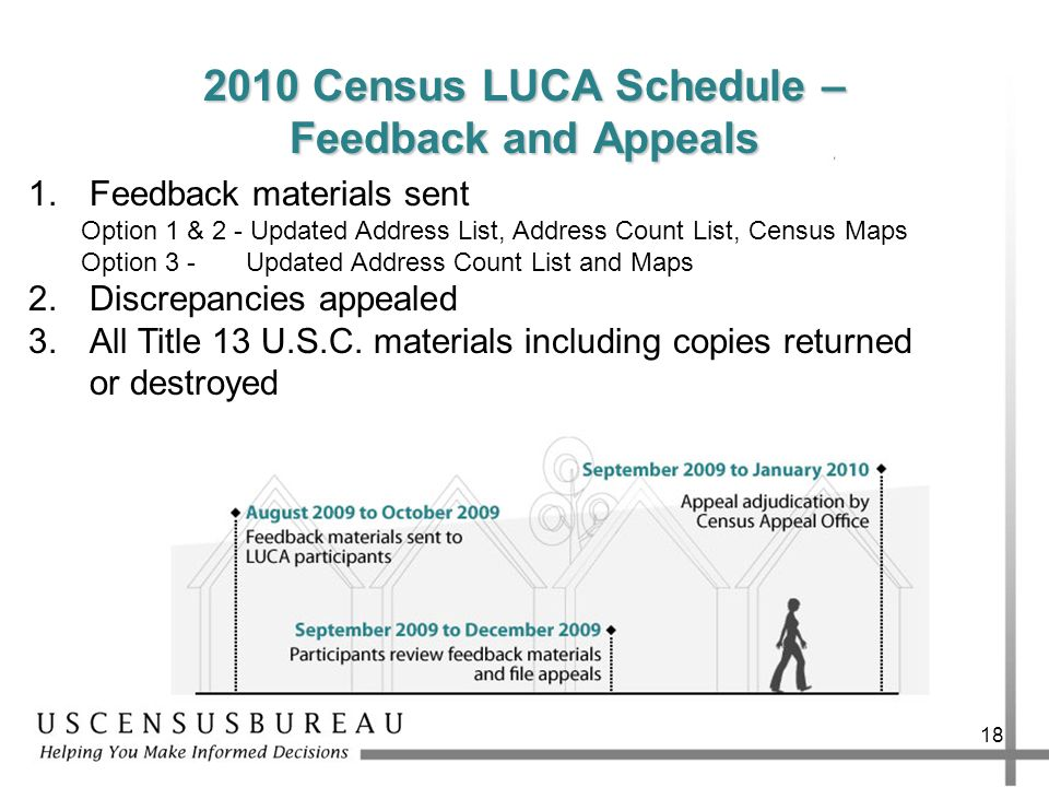 18 2010 Census LUCA Schedule – Feedback and Appeals 1.Feedback materials sent Option 1 & 2 - Updated Address List, Address Count List, Census Maps Opt