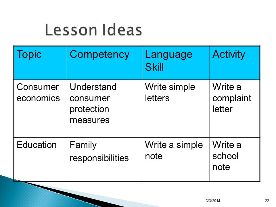 3/3/2014 Lesson Ideas TopicCompetencyLanguage Skill Activity Consumer economics Understand consumer protection measures Write simple letters Write a complaint letter EducationFamily responsibilities Write a simple note Write a school note 22