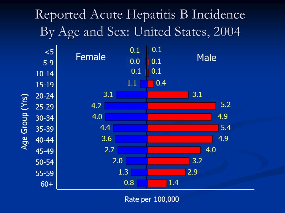 Reported Acute Hepatitis B Incidence By Age and Sex: United States, 2004 Female Male 3.1 5.2 4.9 5.4 4.9 4.0 3.2 2.9 1.4 0.4 0.1 3.1 4.2 4.0 4.4 3.6 2