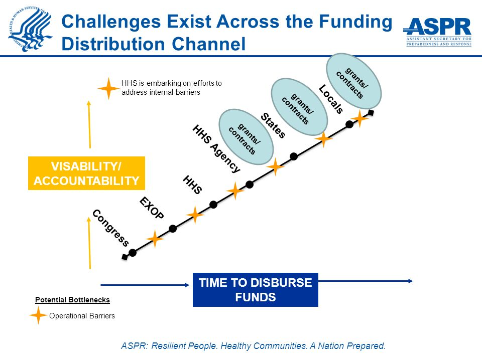 ASPR: Resilient People. Healthy Communities. A Nation Prepared. VISABILITY/ ACCOUNTABILITY TIME TO DISBURSE FUNDS Congress HHS States Locals Challenge