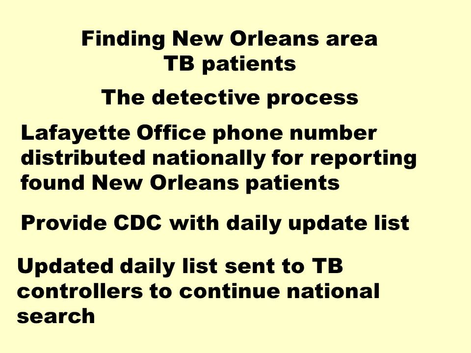 Finding New Orleans area TB patients The detective process Lafayette Office phone number distributed nationally for reporting found New Orleans patients Provide CDC with daily update list Updated daily list sent to TB controllers to continue national search