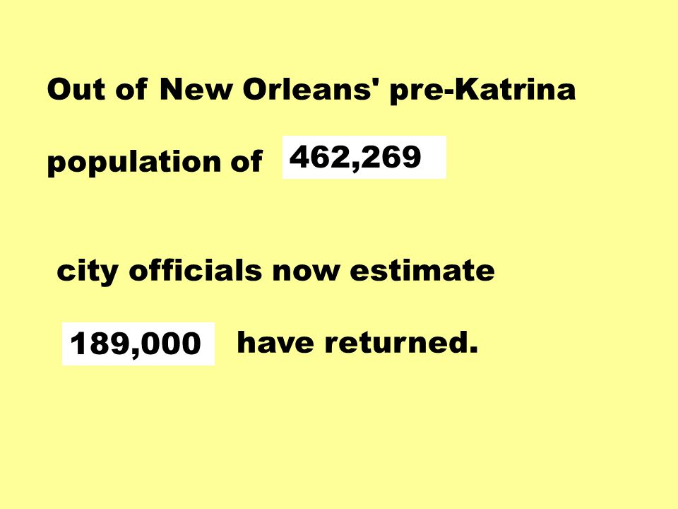 Out of New Orleans pre-Katrina population of city officials now estimate have returned.