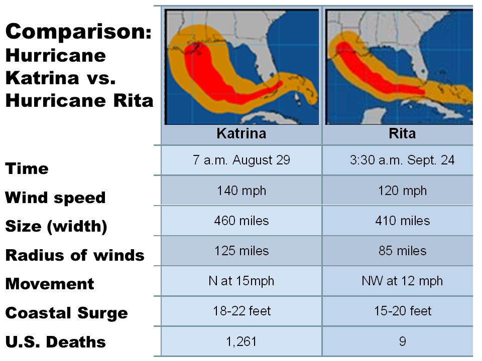 Comparison : Hurricane Katrina vs.