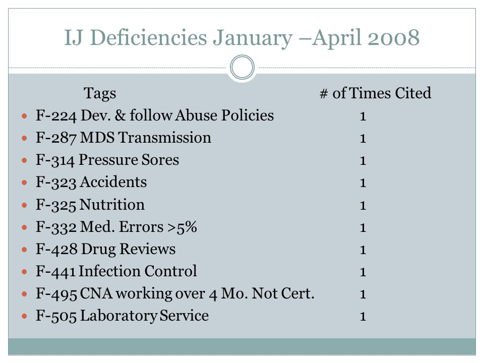 IJ Deficiencies January –April 2008 Tags # of Times Cited F-224 Dev. & follow Abuse Policies 1 F-287 MDS Transmission1 F-314 Pressure Sores1 F-323 Acc