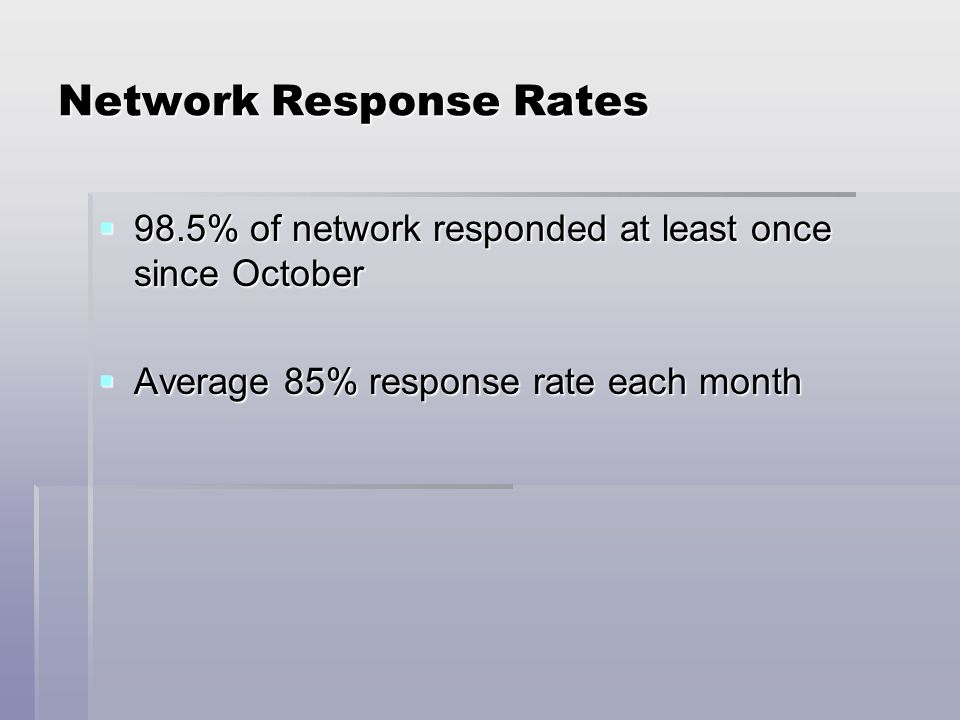 Network Response Rates 98.5% of network responded at least once since October 98.5% of network responded at least once since October Average 85% response rate each month Average 85% response rate each month