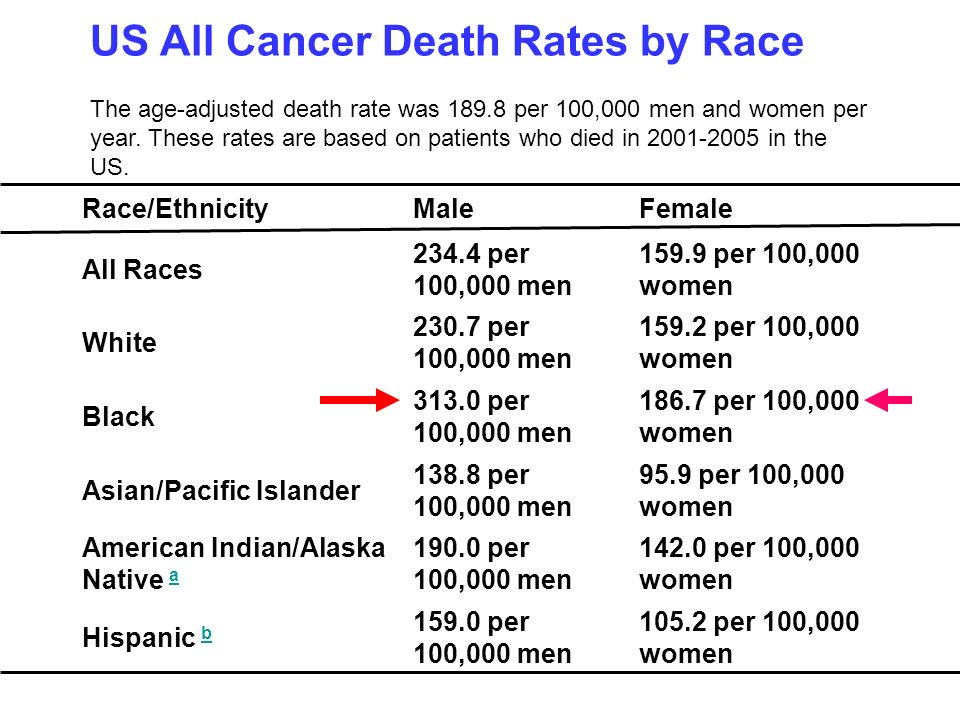US All Cancer Death Rates by Race The age-adjusted death rate was 189.8 per 100,000 men and women per year. These rates are based on patients who died