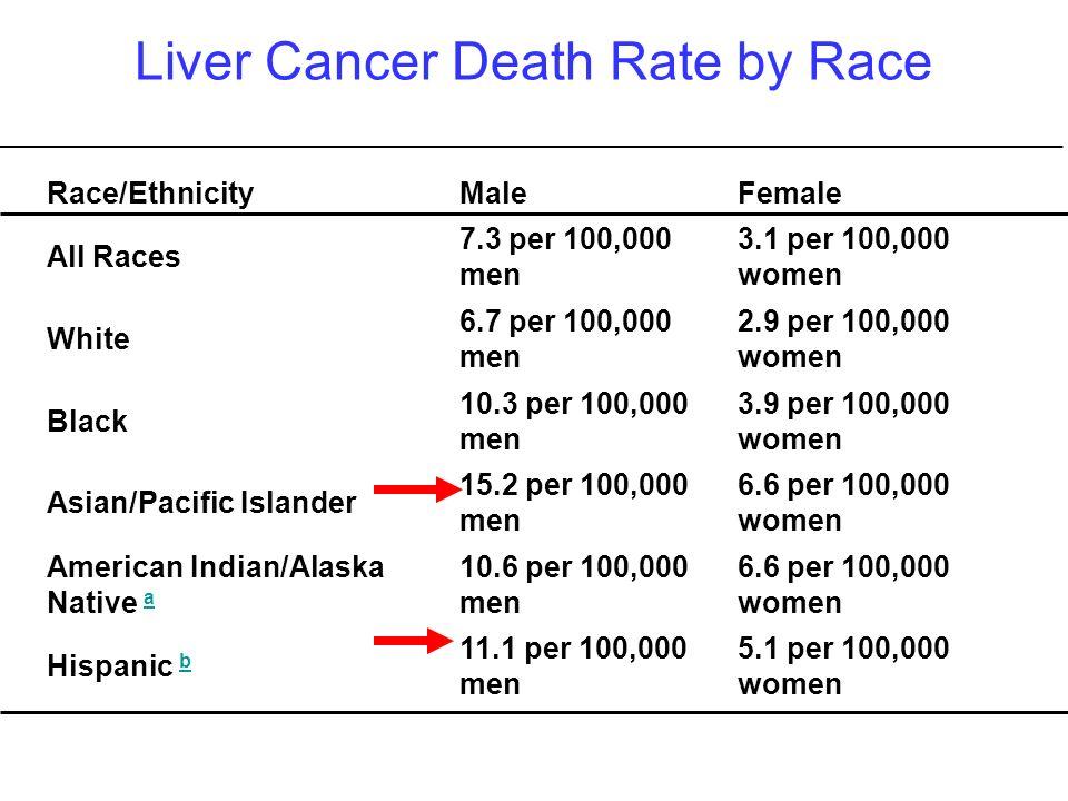 Liver Cancer Death Rate by Race Race/EthnicityMaleFemale All Races 7.3 per 100,000 men 3.1 per 100,000 women White 6.7 per 100,000 men 2.9 per 100,000