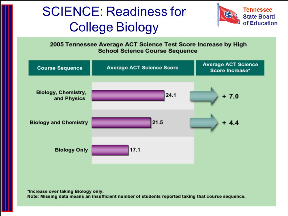 Tennessee State Board of Education Tennessee State Board of Education SCIENCE: Readiness for College Biology