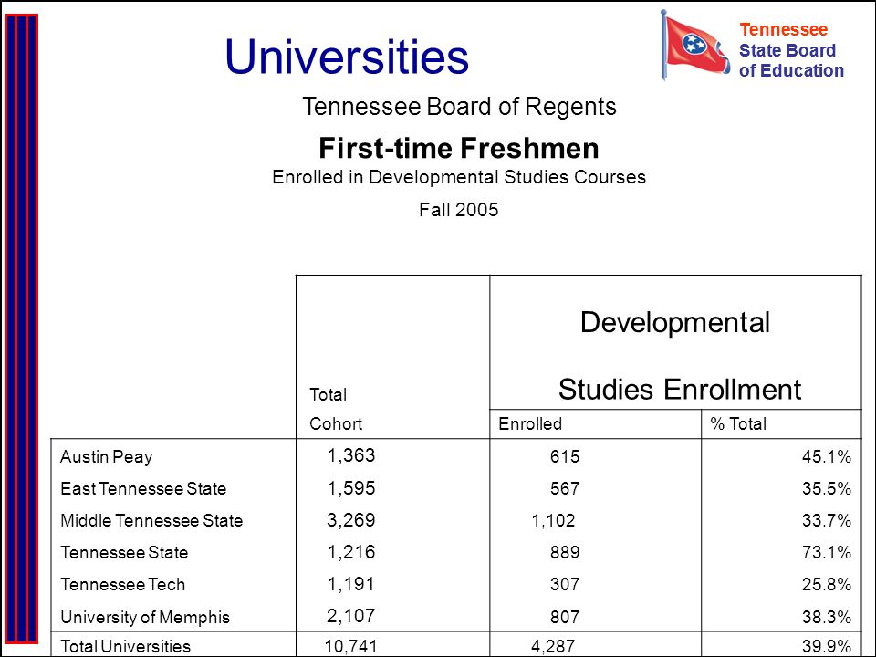 Tennessee State Board of Education Tennessee State Board of Education Universities Tennessee Board of Regents First-time Freshmen Enrolled in Developmental Studies Courses Fall 2005 Developmental Total Studies Enrollment CohortEnrolled% Total Austin Peay 1,363 61545.1% East Tennessee State 1,595 56735.5% Middle Tennessee State 3,269 1,10233.7% Tennessee State 1,216 88973.1% Tennessee Tech 1,191 30725.8% University of Memphis 2,107 80738.3% Total Universities 10,741 4,28739.9%