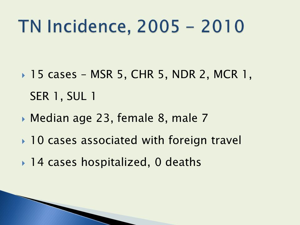 15 cases – MSR 5, CHR 5, NDR 2, MCR 1, SER 1, SUL 1 Median age 23, female 8, male 7 10 cases associated with foreign travel 14 cases hospitalized, 0 deaths