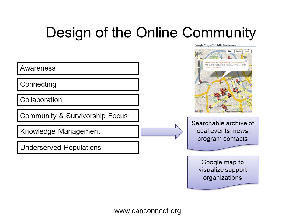 Awareness Connecting Collaboration Community & Survivorship Focus Knowledge Management Underserved Populations Google map to visualize support organizations Searchable archive of local events, news, program contacts Design of the Online Community www.canconnect.org