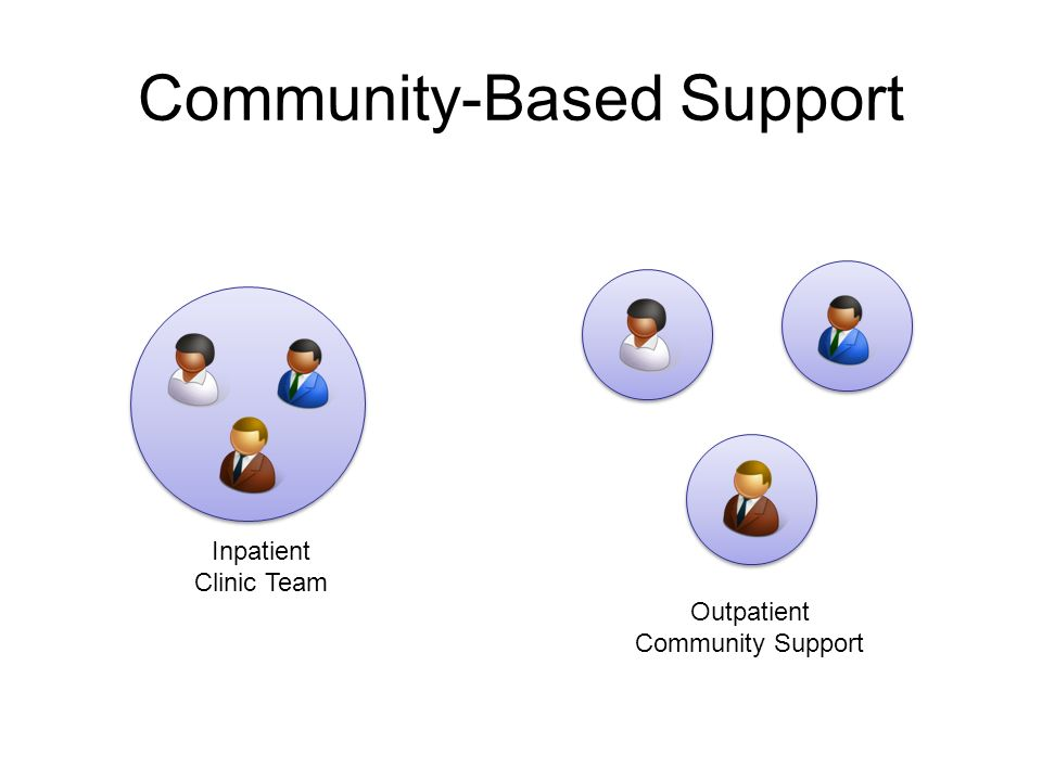 Community-Based Support Inpatient Clinic Team Outpatient Community Support