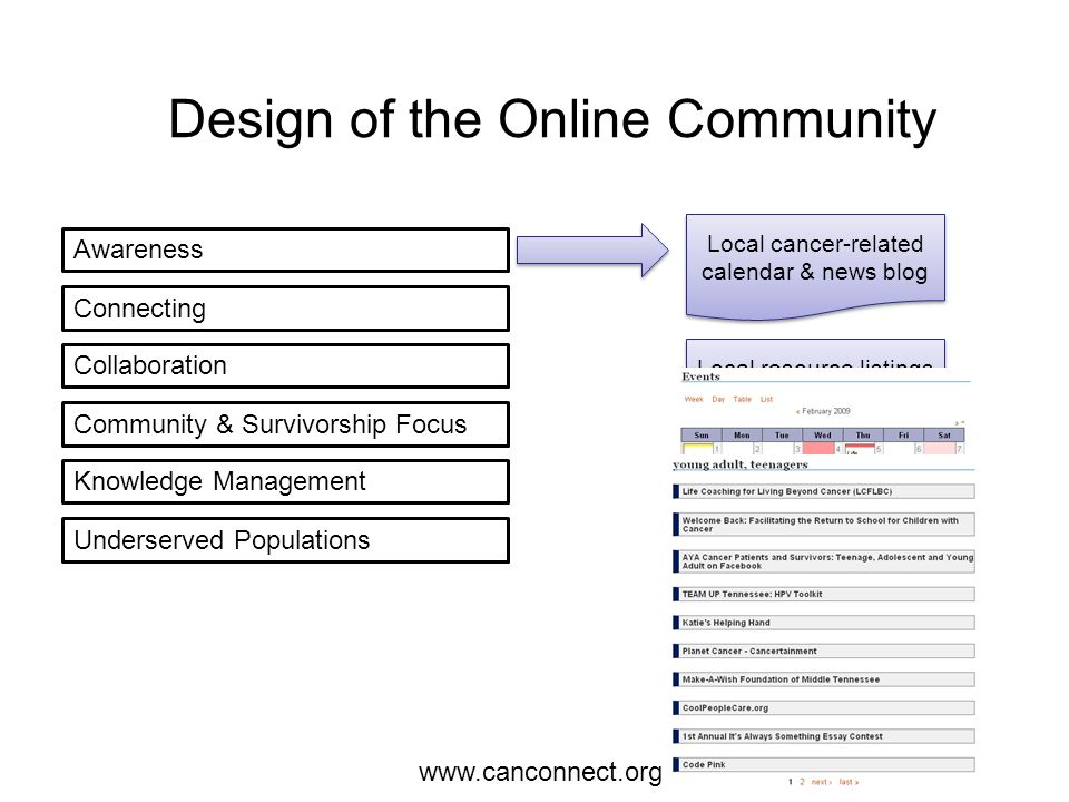 Awareness Connecting Collaboration Community & Survivorship Focus Knowledge Management Underserved Populations Patient-to-patient mentorship connection Social networking profiles Design of the Online Community www.canconnect.org