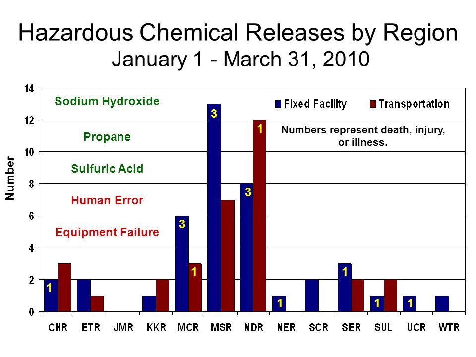 Hazardous Chemical Releases by Region January 1 - March 31, 2010 Number Sodium Hydroxide Propane Sulfuric Acid 1 3 1 3 3 1 1 1 1 1 Numbers represent death, injury, or illness.
