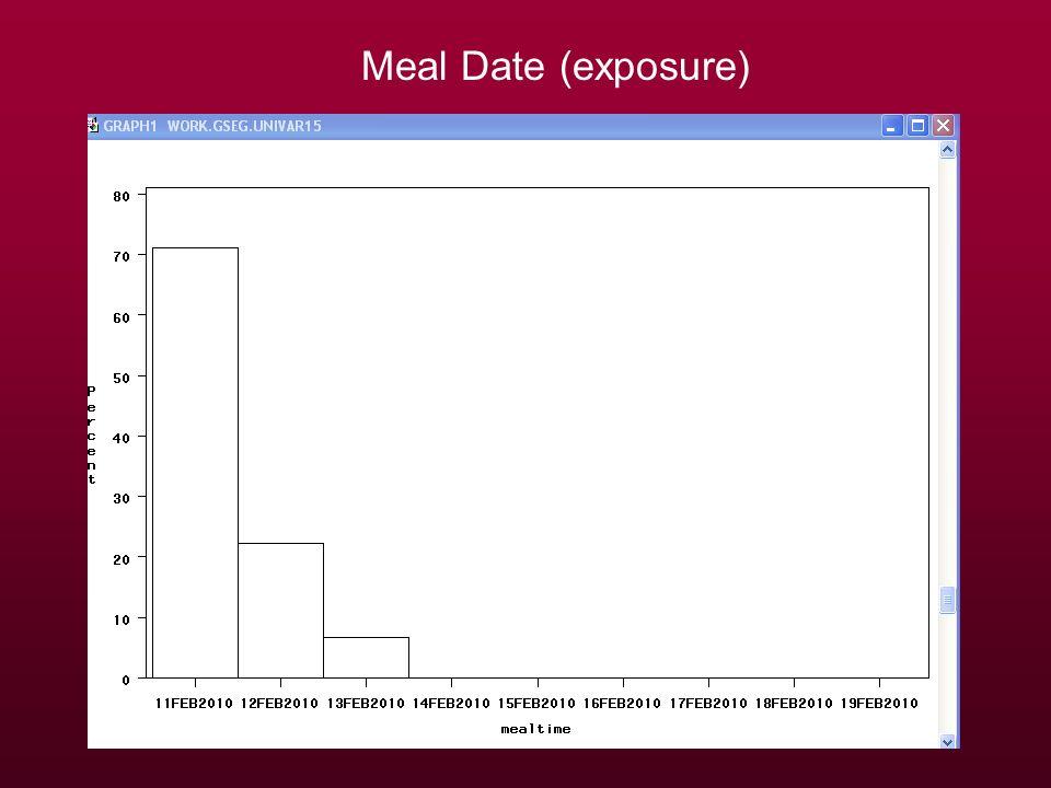 Meal Date (exposure)