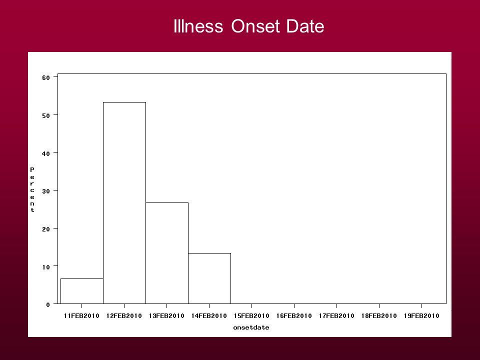 Illness Onset Date