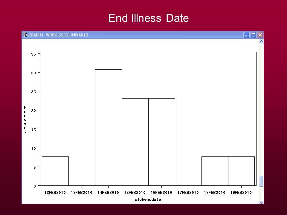 End Illness Date
