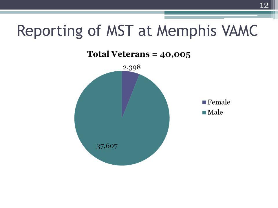 Reporting of MST at Memphis VAMC 12
