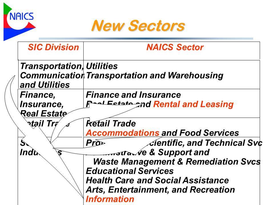 New Sectors SIC DivisionNAICS Sector Transportation, Communications, and Utilities Utilities Transportation and Warehousing Finance, Insurance, Real E