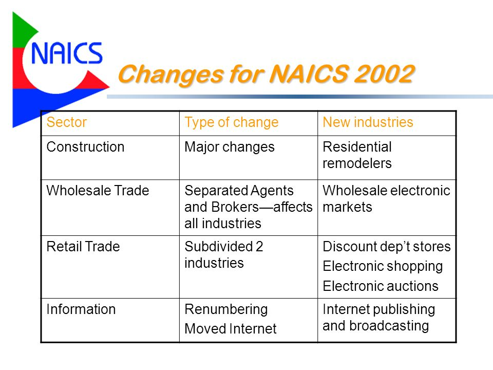 Changes for NAICS 2002 SectorType of changeNew industries ConstructionMajor changesResidential remodelers Wholesale TradeSeparated Agents and Brokersaffects all industries Wholesale electronic markets Retail TradeSubdivided 2 industries Discount dept stores Electronic shopping Electronic auctions InformationRenumbering Moved Internet Internet publishing and broadcasting