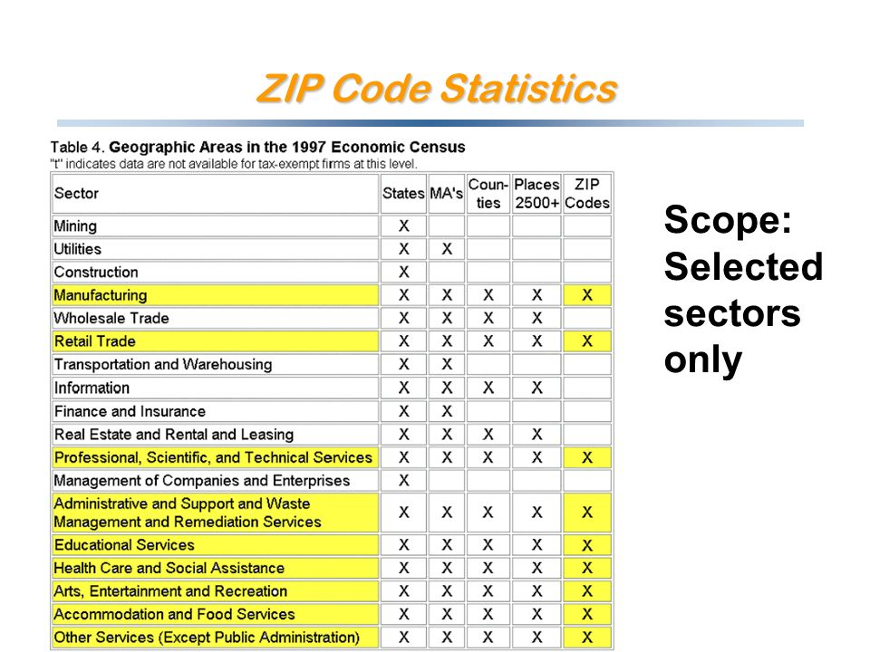 ZIP Code Statistics Scope: Selected sectors only