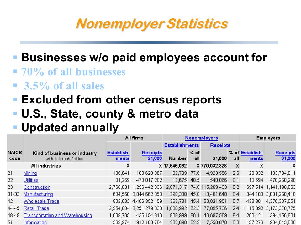 Nonemployer Statistics Businesses w/o paid employees account for 70% of all businesses 3.5% of all sales Excluded from other census reports U.S., State, county & metro data Updated annually