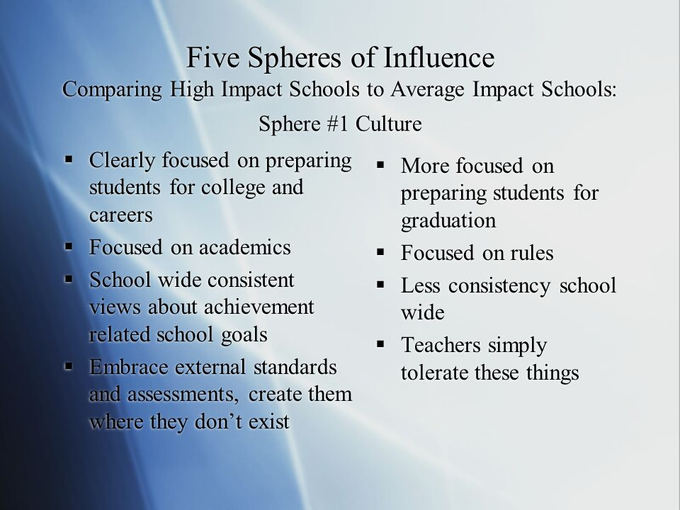 Five Spheres of Influence Comparing High Impact Schools to Average Impact Schools: Sphere #1 Culture Clearly focused on preparing students for college