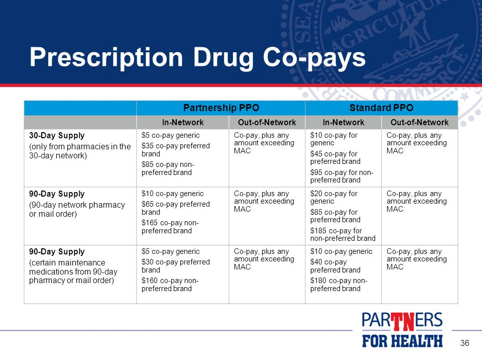 35 Co-pay amounts are based on three different factors: the type of pharmacy you use, your PPO option and the drug level (tier) of the medication There are three drug levels: Generic Drug (tier one) is a generic medicine that is FDA-approved and equal to the brand-name product in safety, effectiveness, quality and performance –Least expensive option Preferred Brand (tier two) is a brand-name drug included on the drug list –More expensive option Non-preferred Brand (tier three) is a brand-name drug not on the drug list –Most expensive option Pharmacy Benefits