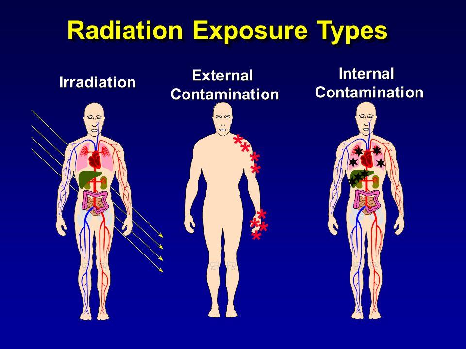 IrradiationInternalContamination ExternalContamination Radiation Exposure Types * * * * * * * *