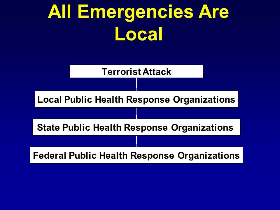 All Emergencies Are Local Terrorist Attack Local Public Health Response Organizations State Public Health Response Organizations Federal Public Health Response Organizations