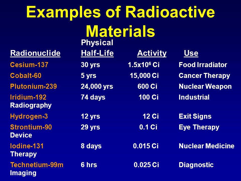 Physical Radionuclide Half-Life Activity Use Cesium-137 30 yrs 1.5x10 6 Ci Food Irradiator Cobalt-60 5 yrs 15,000 Ci Cancer Therapy Plutonium-23924,00