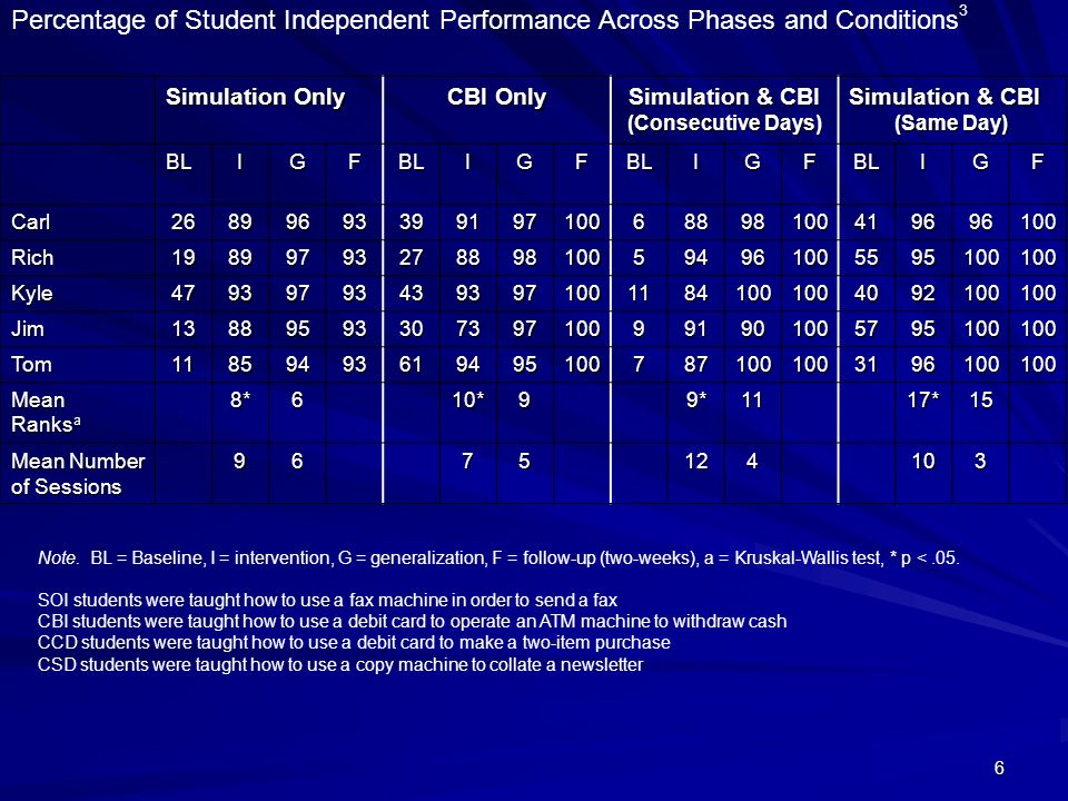 6 Percentage of Student Independent Performance Across Phases and Conditions 3 Simulation Only CBI Only Simulation & CBI (Consecutive Days) Simulation
