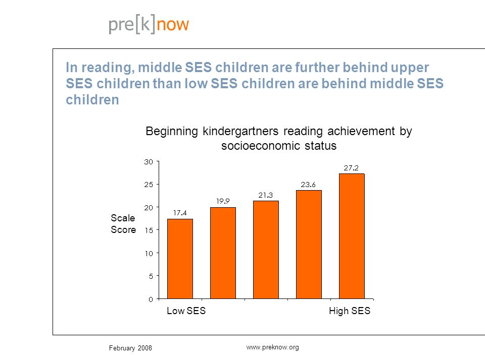 February 2008 www.preknow.org In reading, middle SES children are further behind upper SES children than low SES children are behind middle SES children Scale Score Beginning kindergartners reading achievement by socioeconomic status Low SES High SES