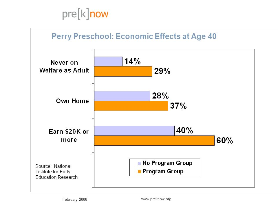 February 2008 www.preknow.org Perry Preschool: Chronic Lawbreakers by Age 40 Source: High/Scope Educational Research Foundation Program No Program