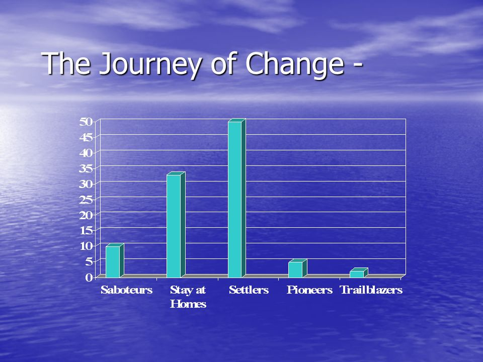 The Journey of Change -