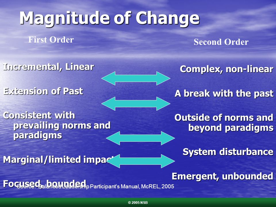 Magnitude of Change Incremental, Linear Extension of Past Consistent with prevailing norms and paradigms Marginal/limited impact Focused, bounded Comp