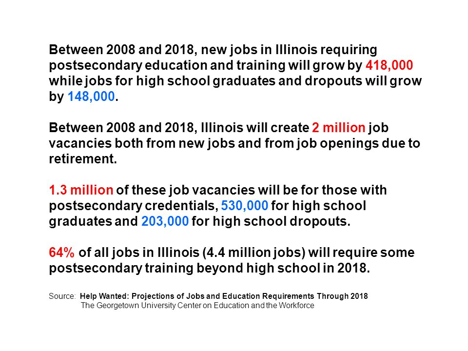 Between 2008 and 2018, new jobs in Illinois requiring postsecondary education and training will grow by 418,000 while jobs for high school graduates and dropouts will grow by 148,000.