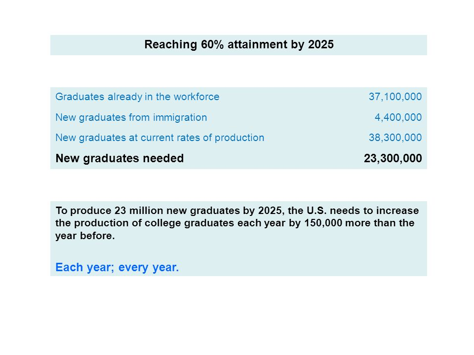 Reaching 60% attainment by 2025 Graduates already in the workforce37,100,000 New graduates from immigration4,400,000 New graduates at current rates of production38,300,000 New graduates needed23,300,000 To produce 23 million new graduates by 2025, the U.S.