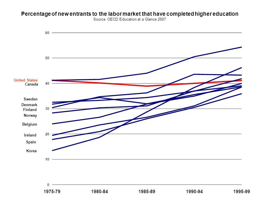 Unemployment by level of education Source: Bureau of Labor Statistics, 2008